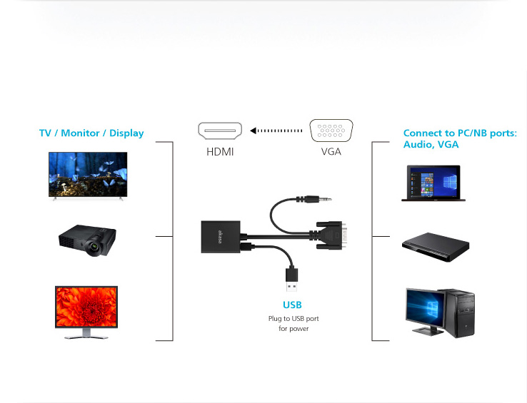 Akasa VGA to HDMI with Audio & USB Cable for power, 1080p@60Hz, 20cm